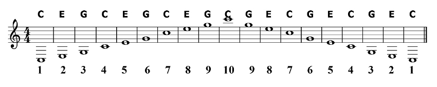 Harmonica harmonica chords key of c : C Major Chord Tones and Ionian Scale on Harmonica - Harp N Guitar