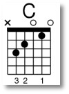 C Major Guitar Chord Diagram