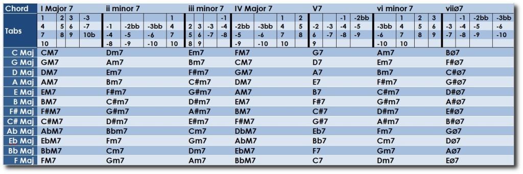 Free Harmonica Lessons Harmonica Chord Cheat Sheet I Major 7