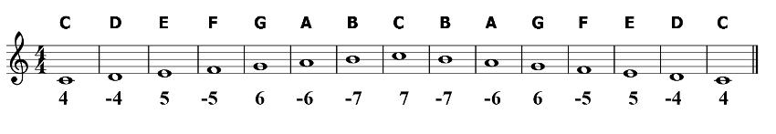 Harmonica harmonica tabs heart of gold : Harmonica : harmonica tabs in g key Harmonica Tabs as well as ...