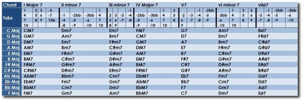 Harmonica Chord Cheat Sheet: Minor Guitar Chord Cheat Sheet At Alzheimers-prions.com