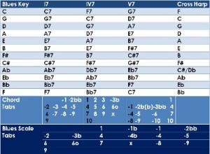 FREE Harmonica Lessons - Blues Harp Cheat Sheet V7 Harmonica Tabs