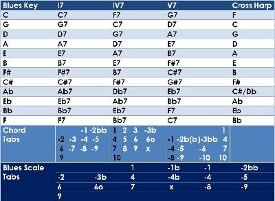 Harmonica harmonica tabs let it be : FREE Harmonica Lessons - Blues Harp Cheat Sheet - I7 Harmonica ...