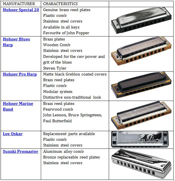 Harmonica harmonica tabs heart of gold : Harmonica : harmonica chords for heart of gold Harmonica Chords ...